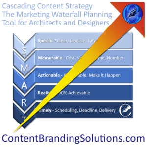 Content Branding Solutions effortless fun way to develop your Marketing Plan: