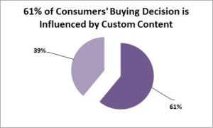 Content Asset Strategy will affect your Conversion Consumer buying decisions are influenced by custom content- Content Branding Solutions-Marketing Solutions -Denver-Colorado