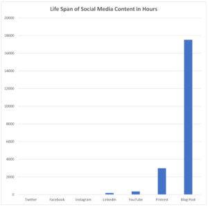 Social medias short Lifespan and life cycle costs-Content Branding Solutions-Marketing Solutions -Denver-Colorado for Architects, Interior Designers, Consultants and Engineers in the Design and Construction Industry