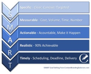 SMART Goal setting from Content Branding Solutions-Denver-Colorado