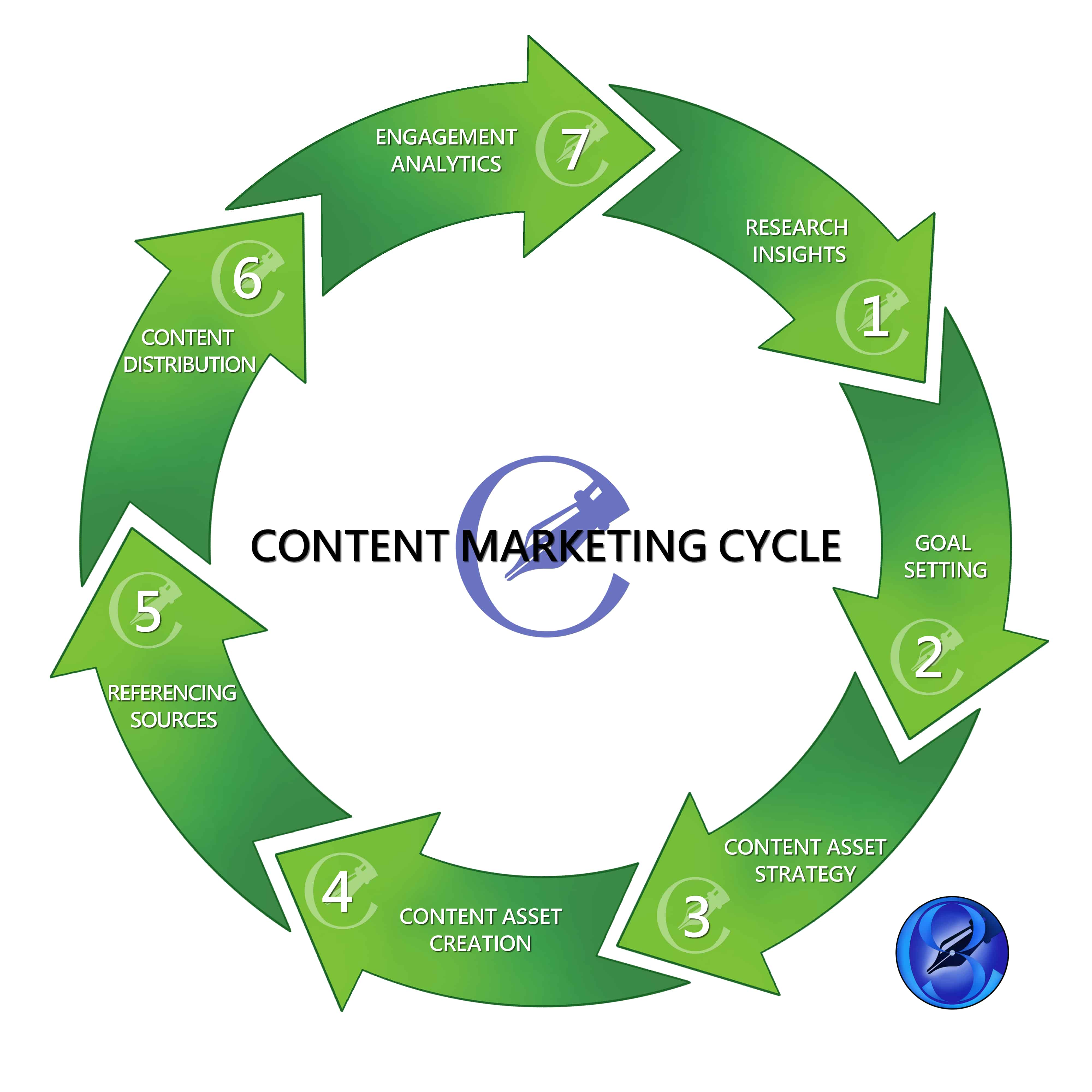 Your content and branding from, your sales materials, cut sheets, and leave-behinds, to your website leading with its SEO, and its persuasive call-to-action (ACT) should attract your clients.
