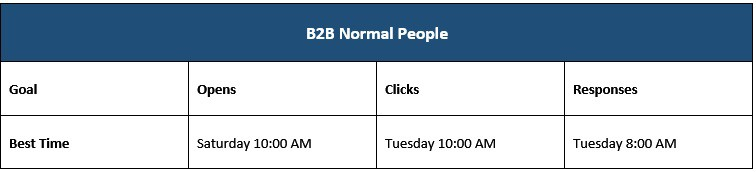 B2B When People Click - 19 Mind-blowing Email Sales Statistics to Increase your ROI
