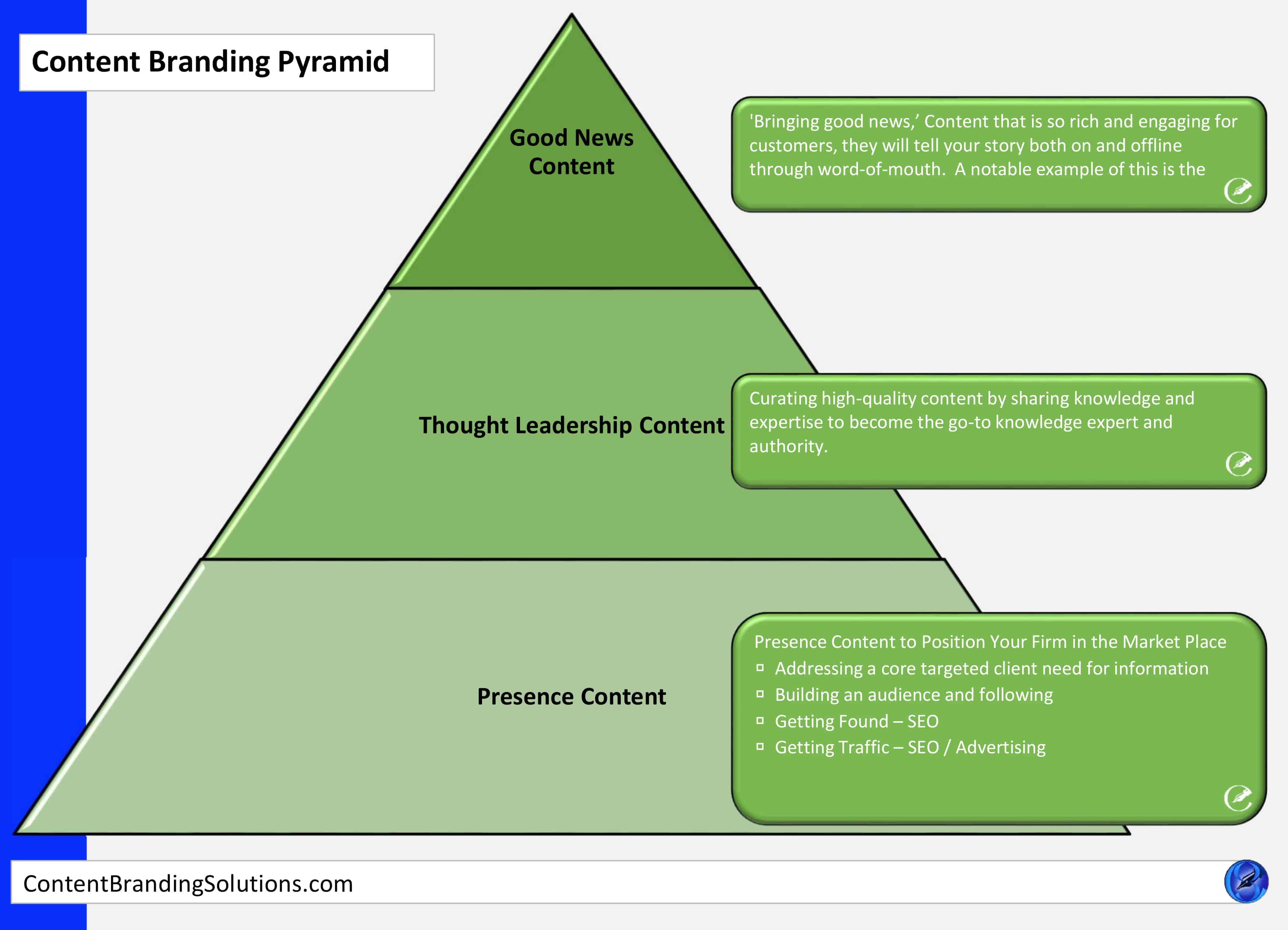 Find out more about the The Content Branding Pyramid and Attraction Marketing Copywriting, Content, Copy , Website Development, Website Design,  SEO, Graphics, and Infographics Services by Content Branding Solutions is a digital marketing company specializing in Website Design and Website Development Services Search Engine Optimization, SEO, Graphics, and Infographics in Denver CO
