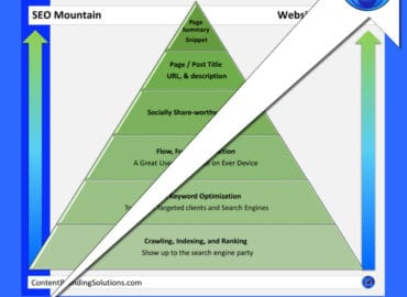 The Seven Secrets to Great SEO from Content Branding solutuions