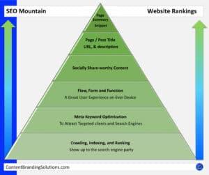 Website Design – Search Engine Optimization SEO
