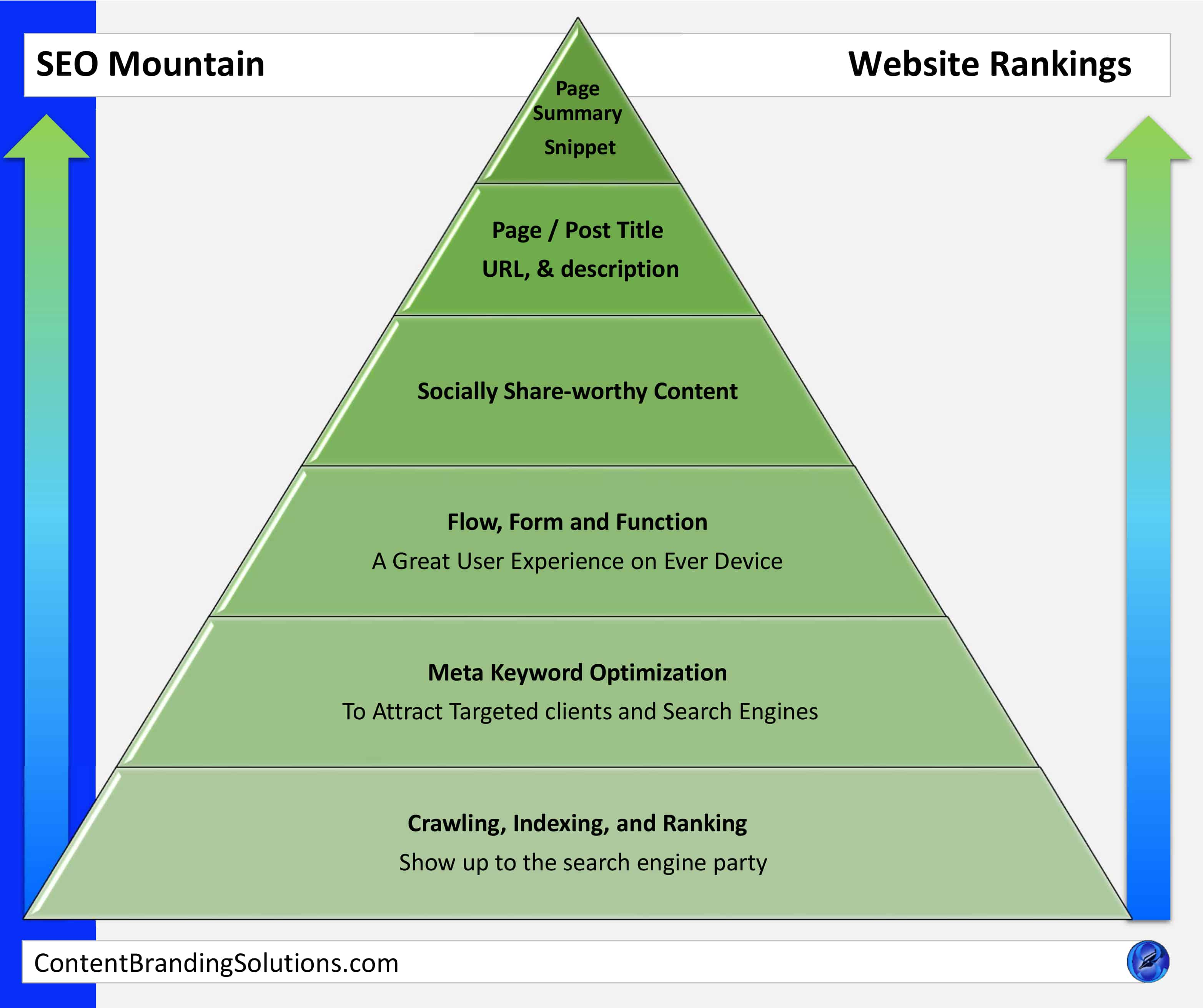 Find Out More about the Website SEO Mountain, Website Development, Website Design,  SEO, Graphics, and Infographics – Search Engine Optimization from Content Branding Solutions a Digital Marketing company specializing in Website Design and Website Development Services Search Engine Optimization, SEO, Graphics, and Infographics in Denver CO