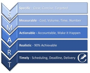 SMART Goal Setting from ContentBrandingSolutions.com