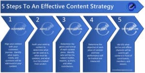 5 Steps To An Effective Content Strategy a Article by Peter Lucking of Content Branding Solutions Denver Colorado USA