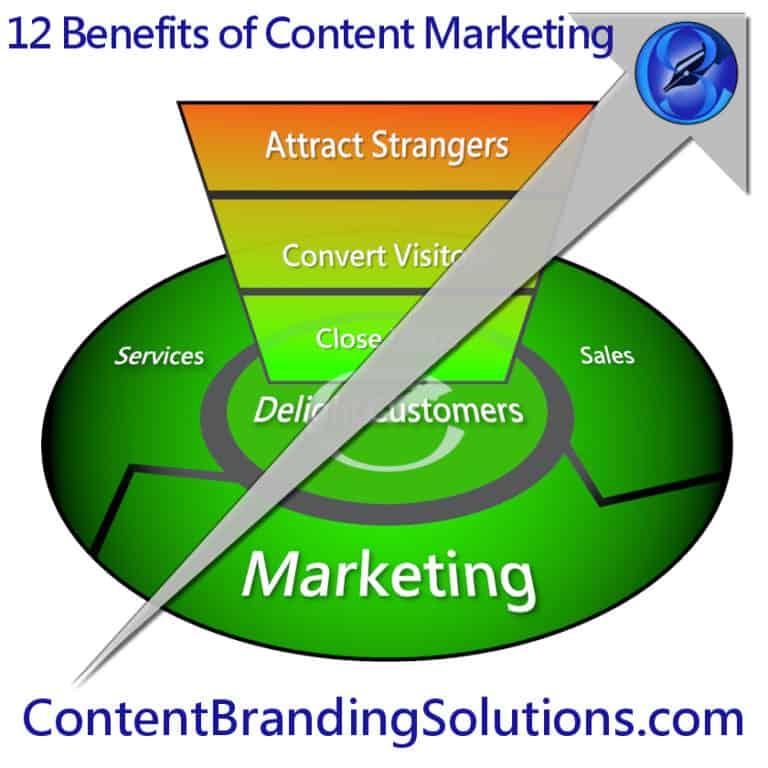 B2B and B2C Companies can get the Top 12 Benefits of Content Marketing by utilising Branded content in combination with digital content marketing, and brand imagineering from Content Branding solutions