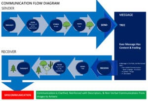 Communication Flow Diagram from Content Branding Solutions