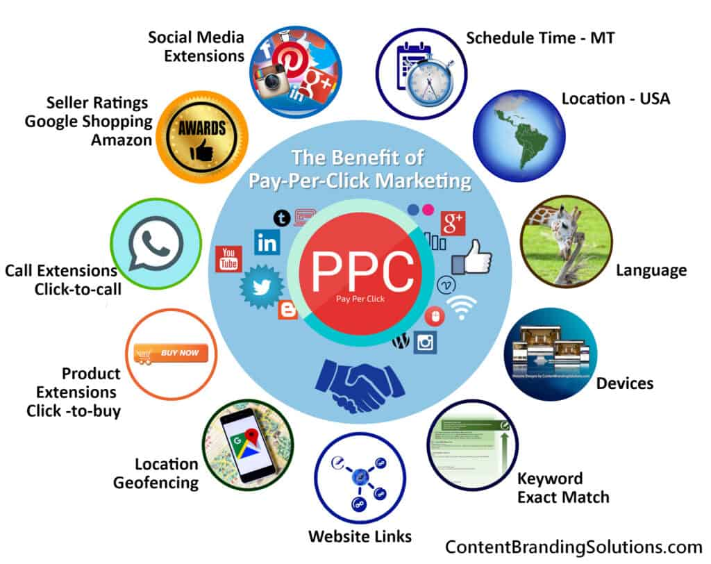 Pay per Click - We are experts in Content Marketing, but we can give you the 101 introductions to pay-per-click.